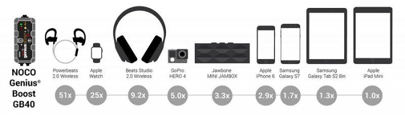 nombre d'utilisation chargeur Noco GB40
