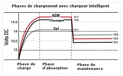 variation de la tension de charge selon le type de batterie voiture